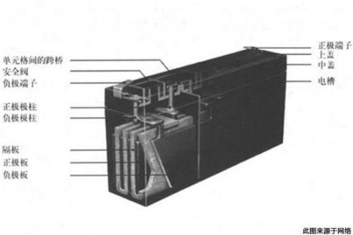 蓄电池为起动机提供强大的直流电