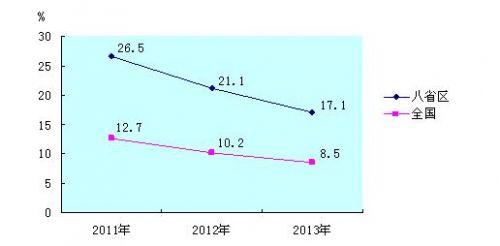 2013年民族八省区农村贫困人口比上年减少559万人